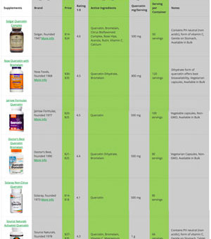 Quercetin Supplement Comparison Chart