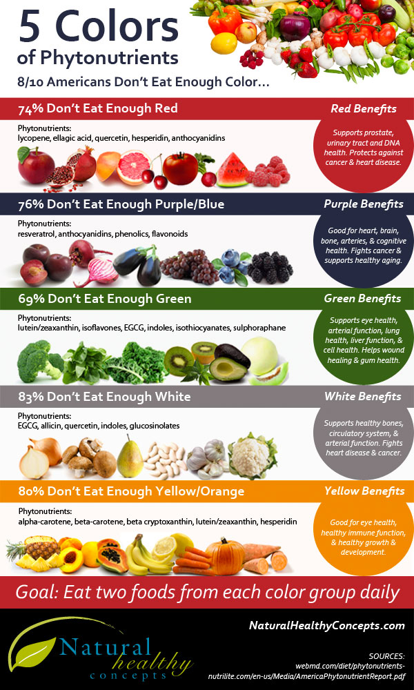 Phytonutrient Color Chart